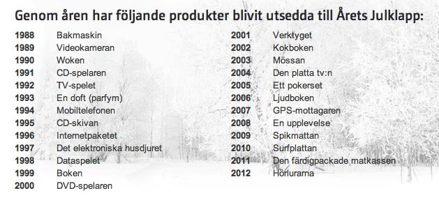 Årets julklapp 1988-2012