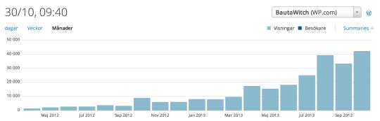 BautaWitch bloggstatistik 2013-10-30