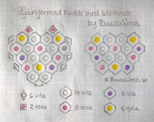 diagram-hjartformad-kudde-hos-bautawitch